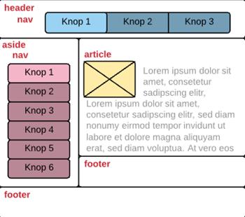 Afbeelding klassieke navigatie